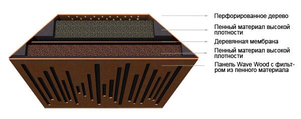 Модуль ловушки Vicoustic Suber Bass Extreme